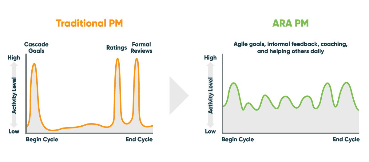 Performance Graphs